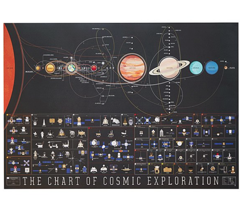 gifts-for-nerds-cosmic-exploration-chart